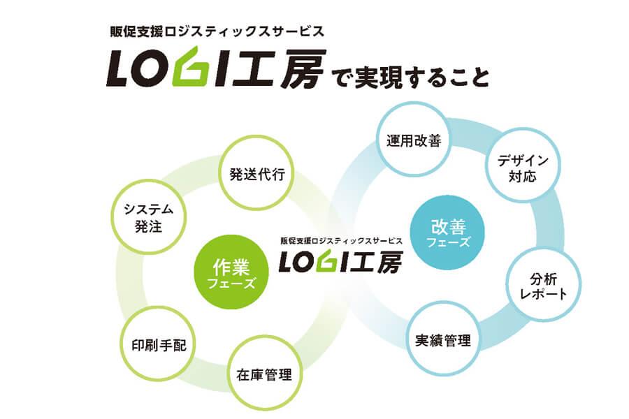 「LOGI工房」とは?