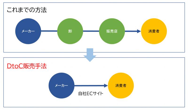 DtoC解説図