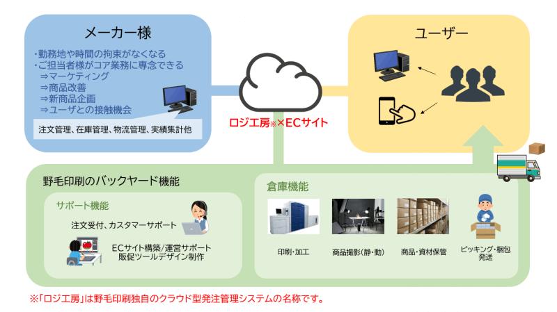 ロジ工房の解説図
